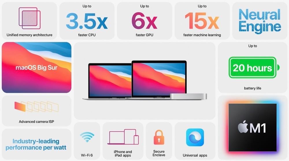 M1 chip overzicht van features
