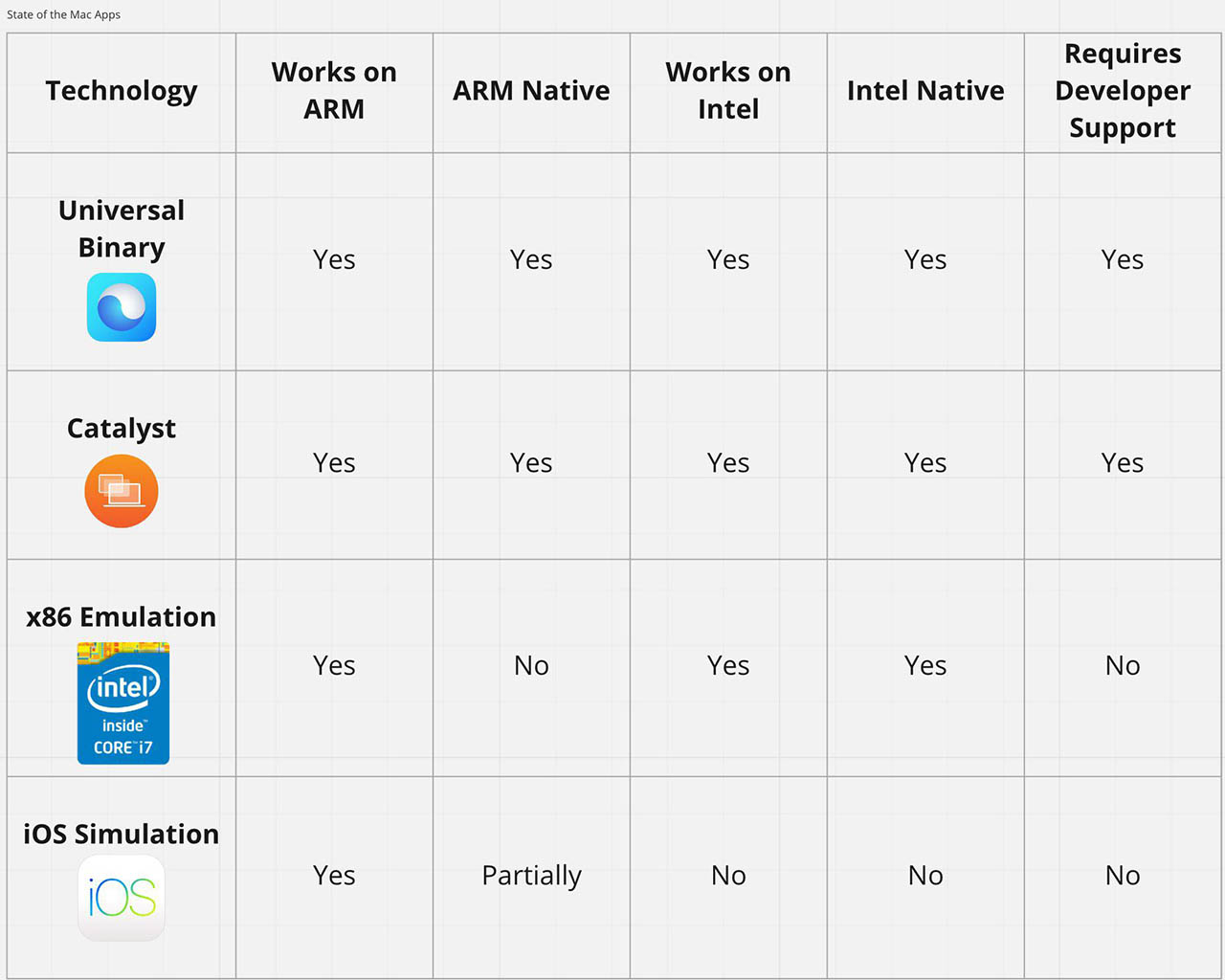 ARM Intel vergelijking