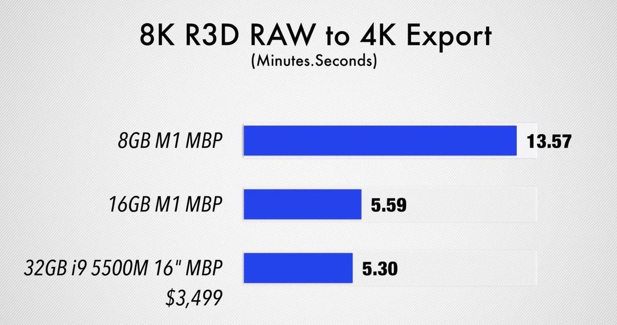 Benchmark 8K RAW naar 4K exporteren