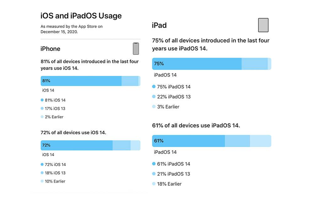 iOS-gebruik in iOS 14