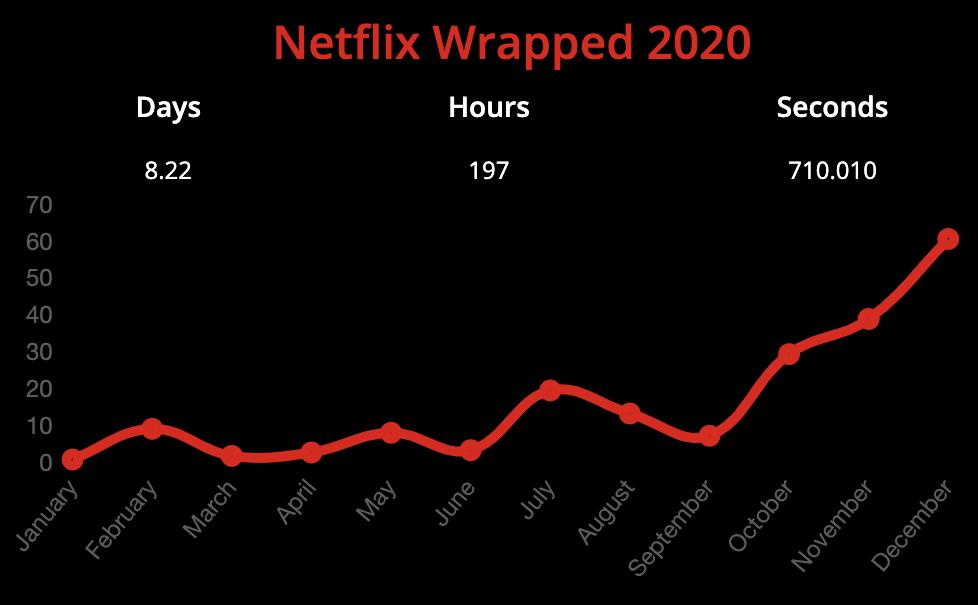 Netflix Wrapped 2020