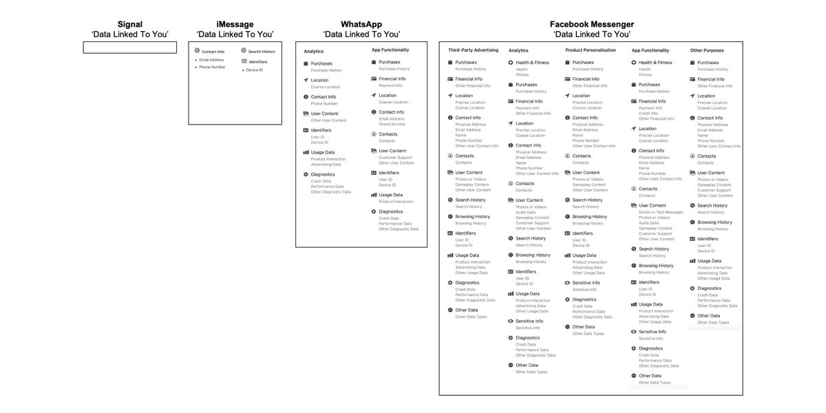 Privacylabels voor berichten-apps