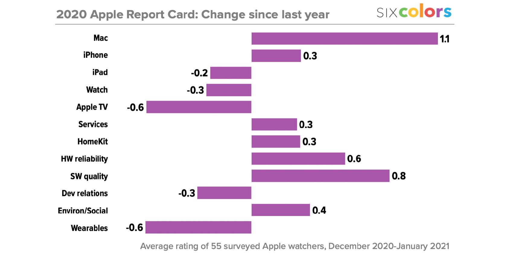 Apple rapportcijfer 2020