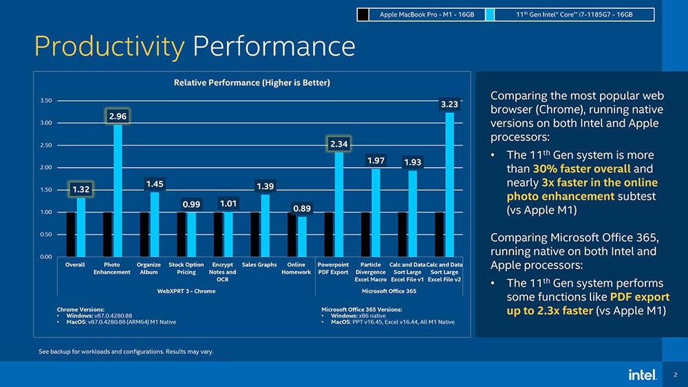 Productiviteit Intel vs M1