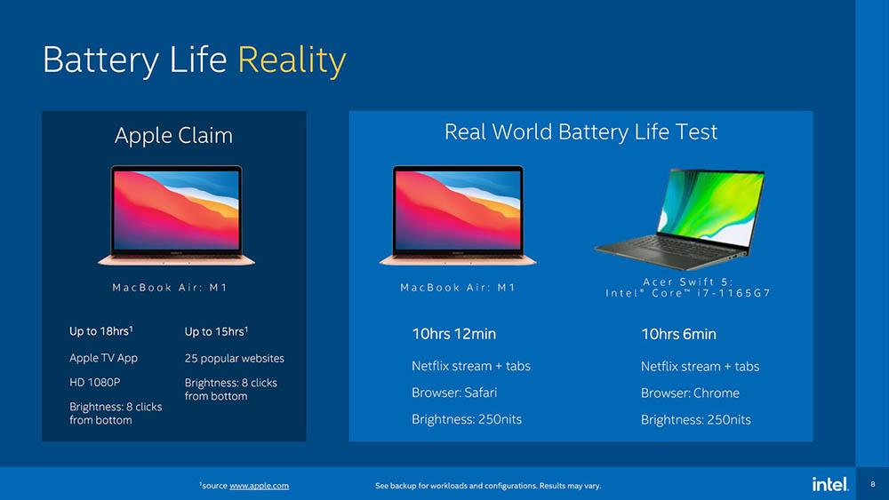 Benchmarks batterij Intel vs M1