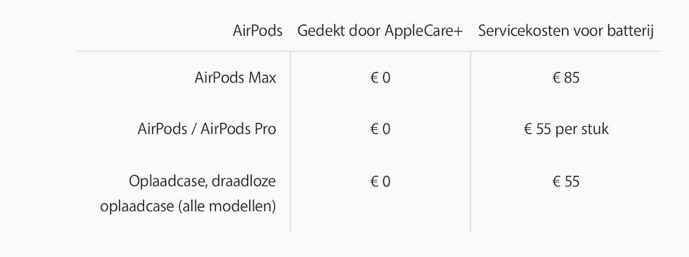 Schema-batterijvervanging-AirPods-en-Cases