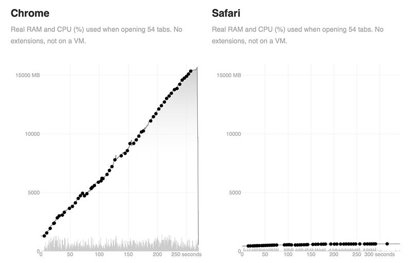 RAM-gebruik Chrome en Safari