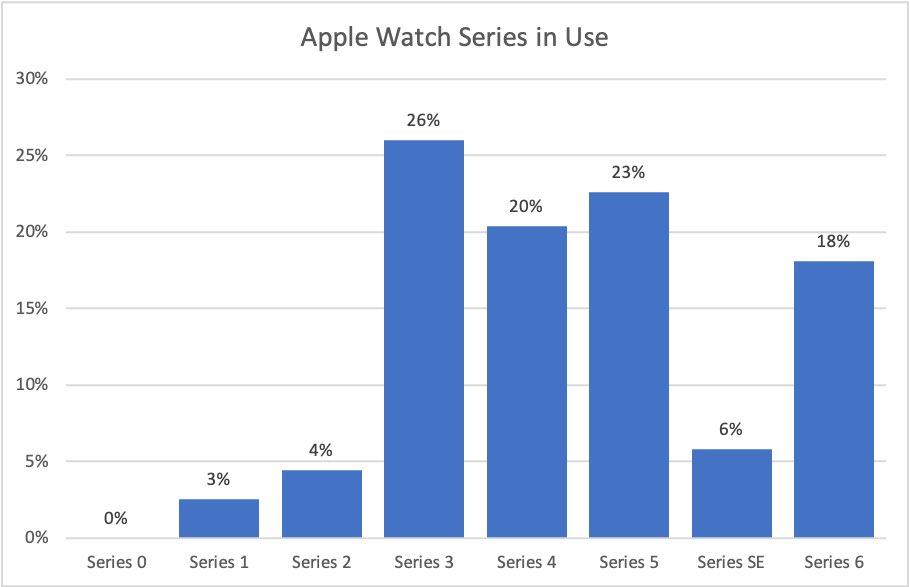 Apple Watch stats voor Watchsmith