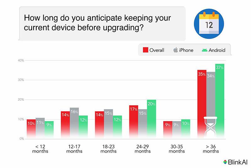 Hoe vaak upgraden van smartphone