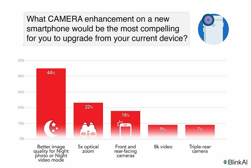 Camera-verbeteringen