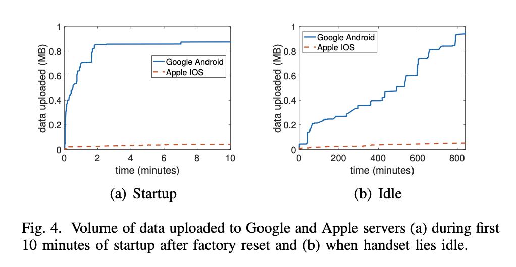 Apple en Google verzamelen data