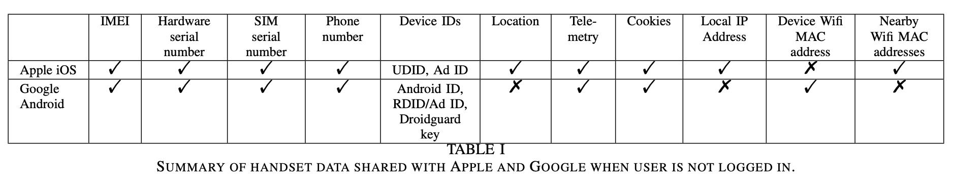Apple en Google dataverzameling
