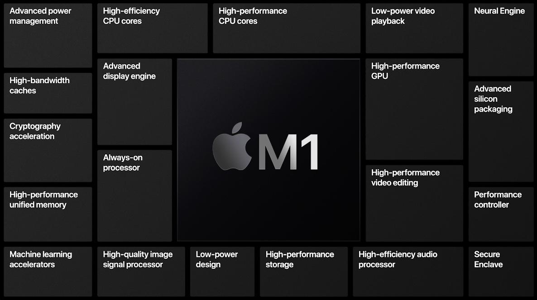 M1 iPad features