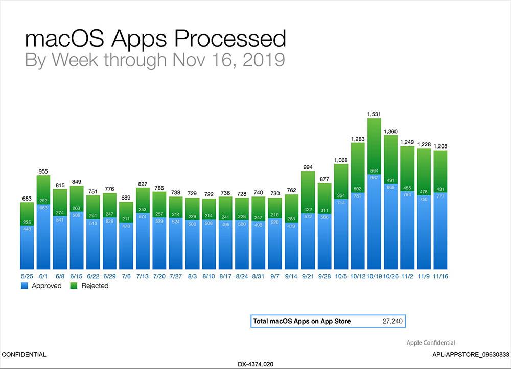 App Store nieuwe macOS apps