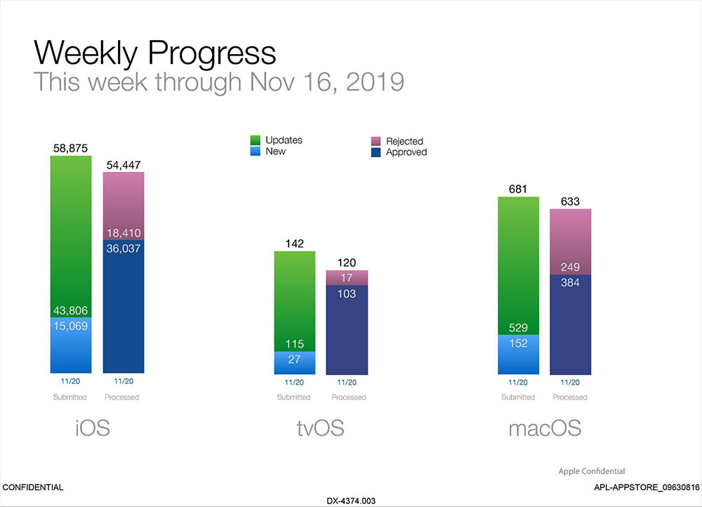 App Store nieuwe apps per week