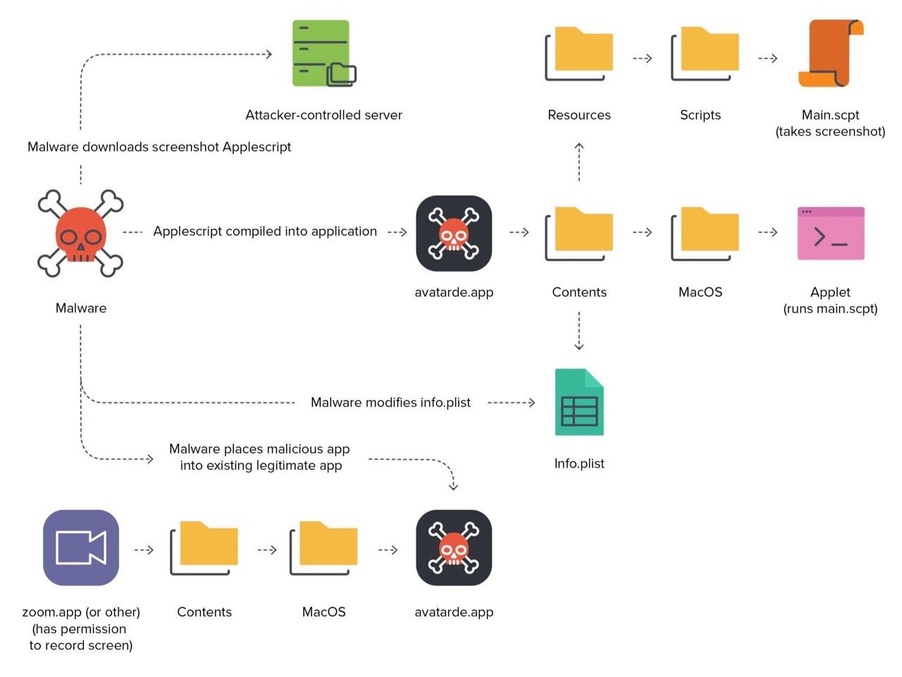Malware XCSSET opgelost in macOS Big Sur 11.4.