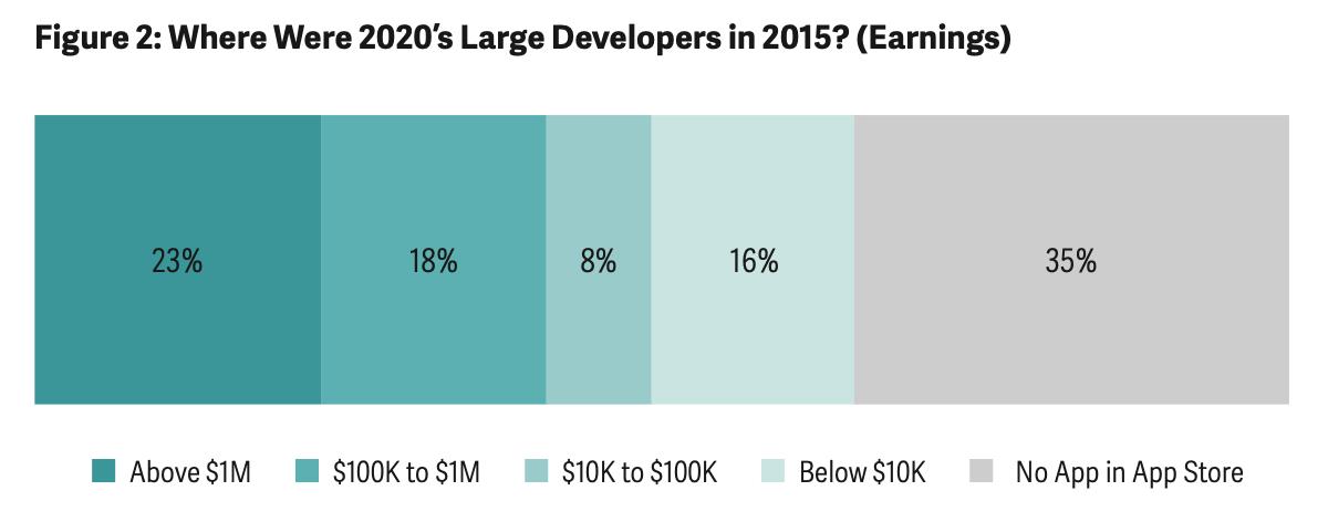 Ontwikkelaars 2015-2020