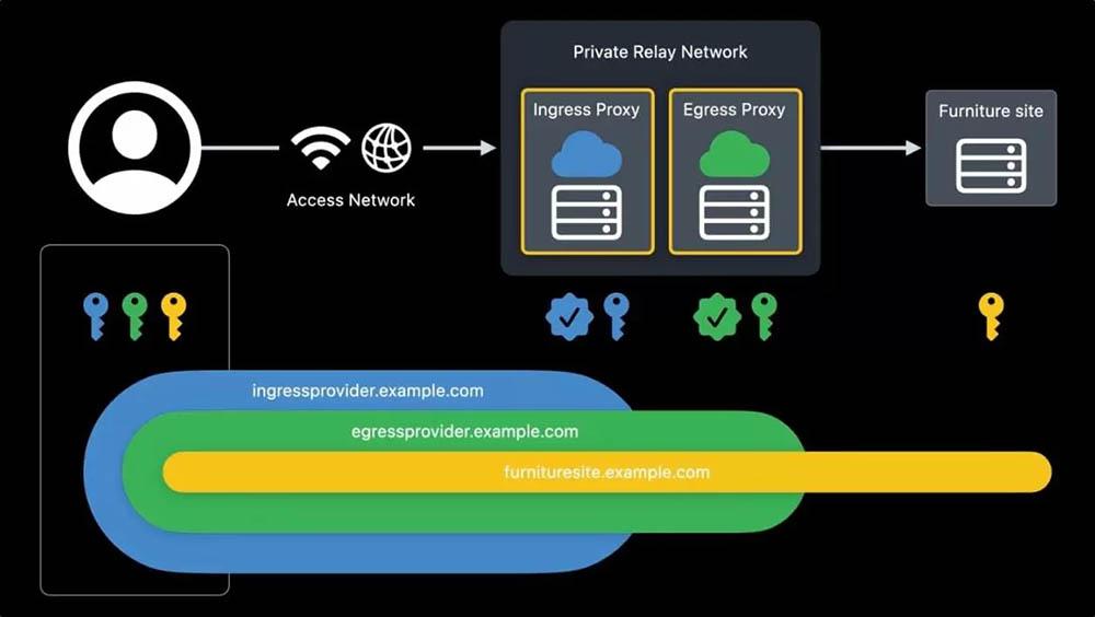 Private Relay vs VPN