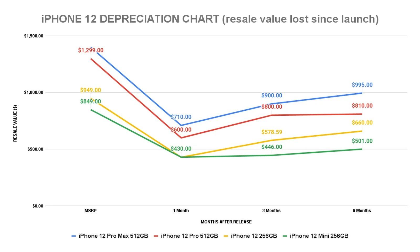 iPhone 12 waarde ontwikkeling