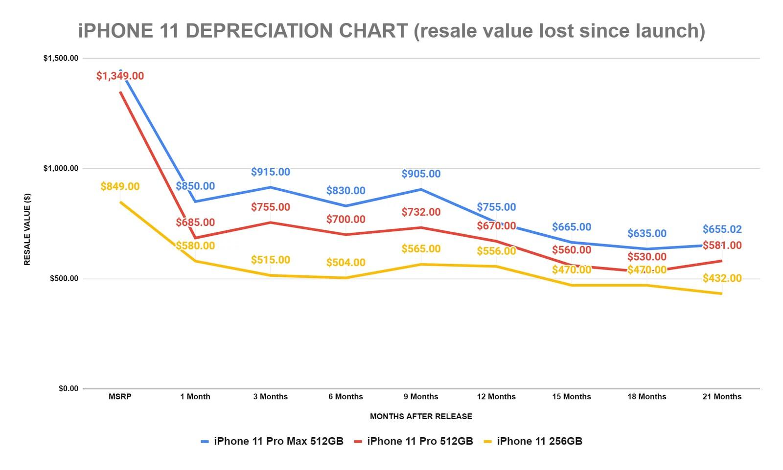 iPhone 11 waarde ontwikkeling