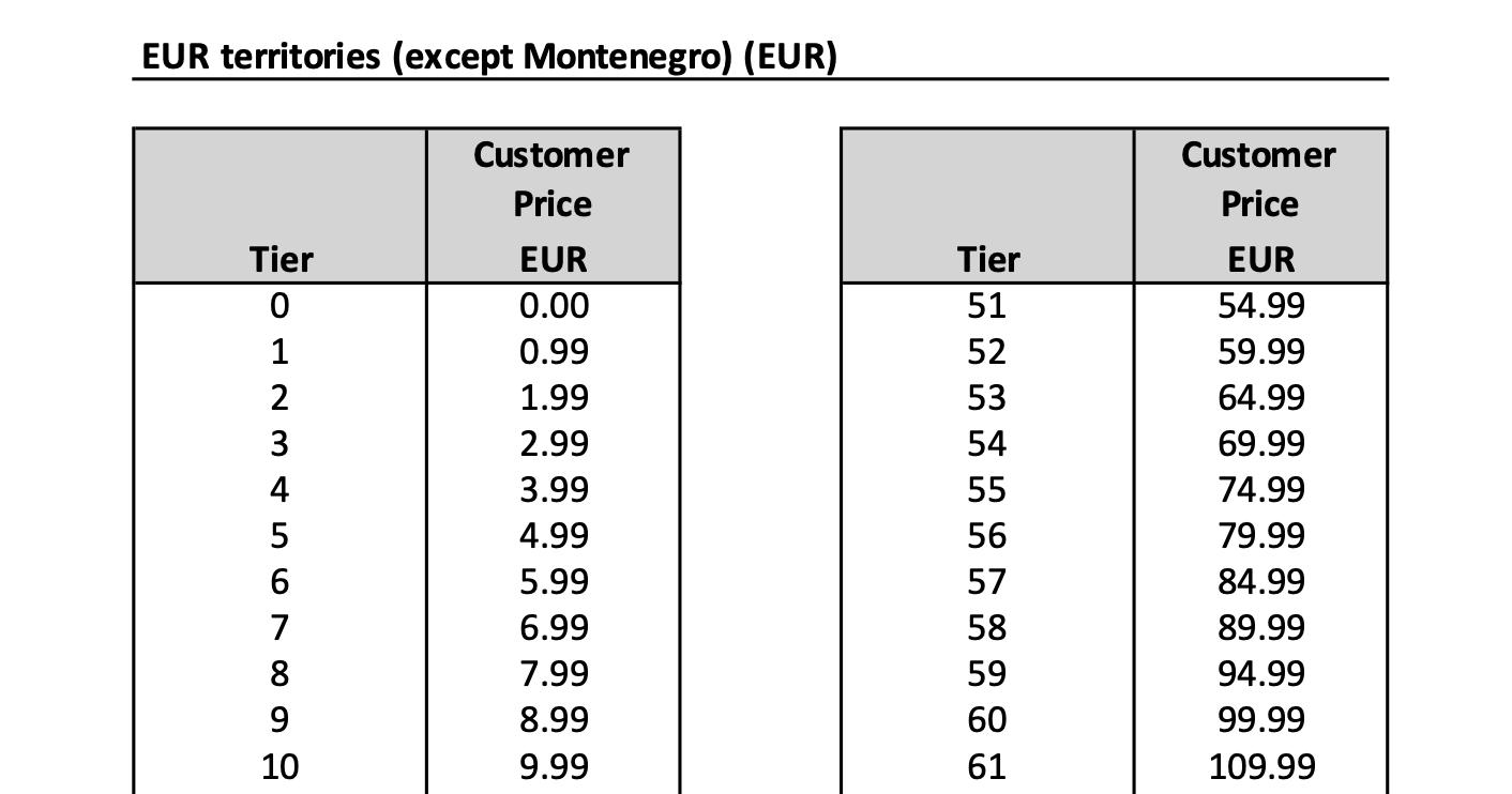 Prijsniveau's Europa App Store