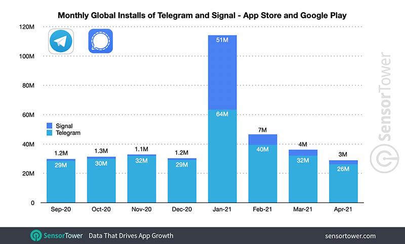 Groei van Signal vs Telegram, begin 2021