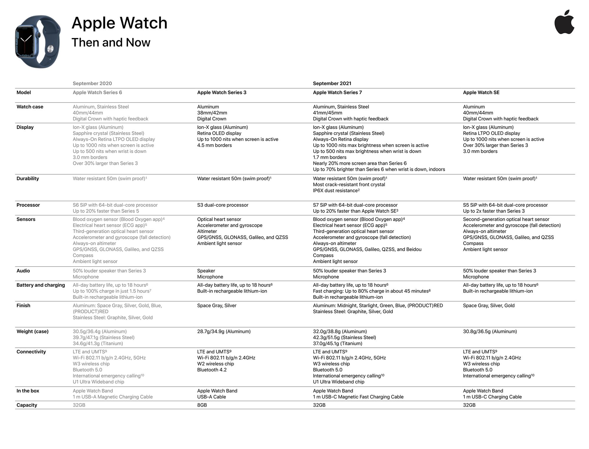 Documento Apple Watch Serie 7