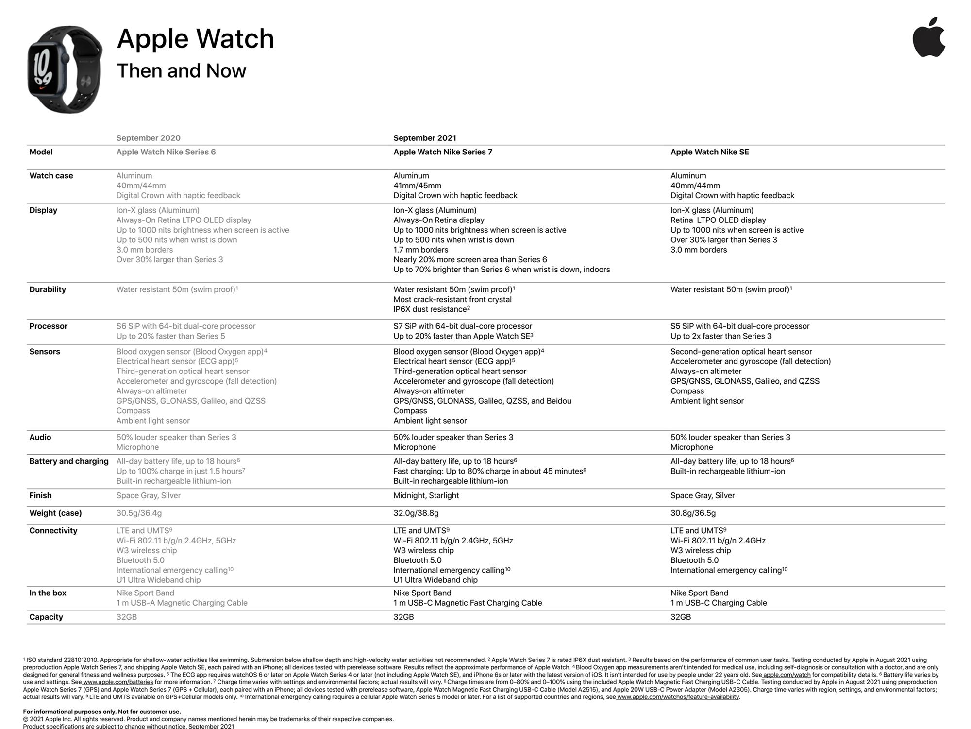 Specifiche dell'Apple Watch Serie 7